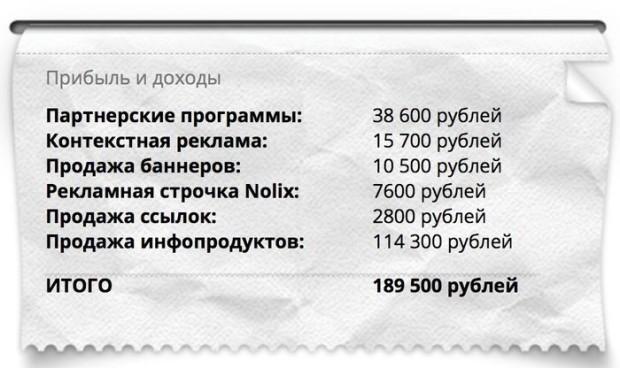 Источники дохода Александра Борисова.