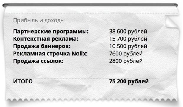 Статистика по доходу блоггера.