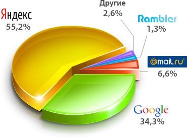 Рейтинг популярности поисковых систем в России