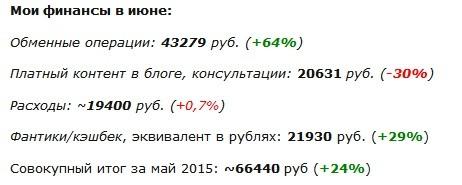 Источники дохода блога.