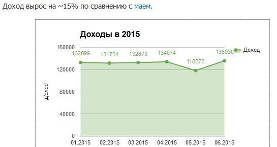 График изменения дохода по месяцам.