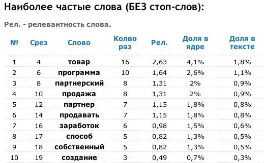 Показатели MMGP