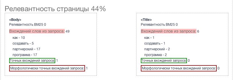 Анализ релевантности страницы на форуме BUSINESSLIKE
