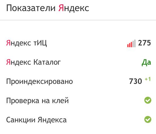 Показатели Яндекс.